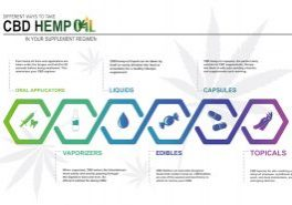 cbd hemp oil delivery methods